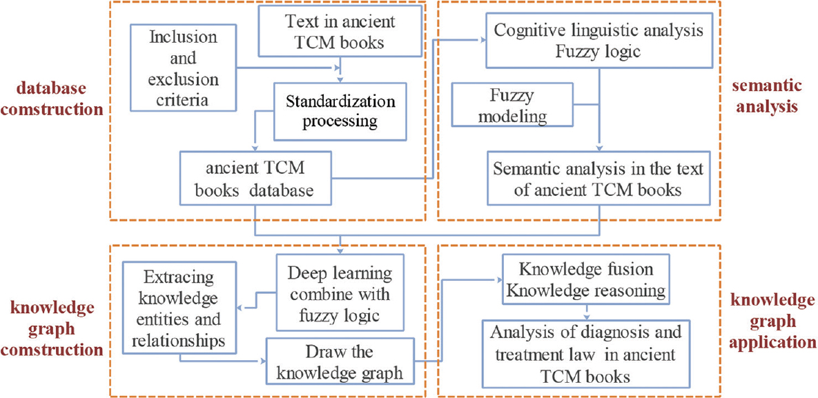 Figure 2: A study protocol to analyze the ancient traditional Chinese medicine books with artificial intelligence technologies