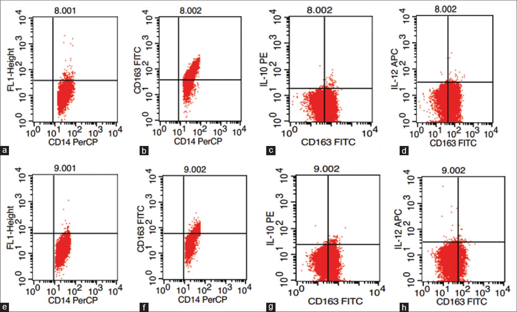 Figure 3: Determination of monocyte function in different group (CD14+CD163+IL-10+, CD14+CD163-IL-12+ expression)