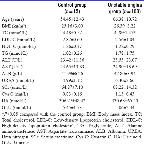 Table 1: Comparison of basic clinical data between unstable angina group and control group