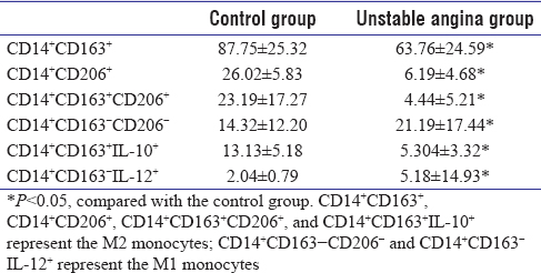 Table 2: Comparison of phenotype and function of peripheral blood monocytes between unstable angina group and control group